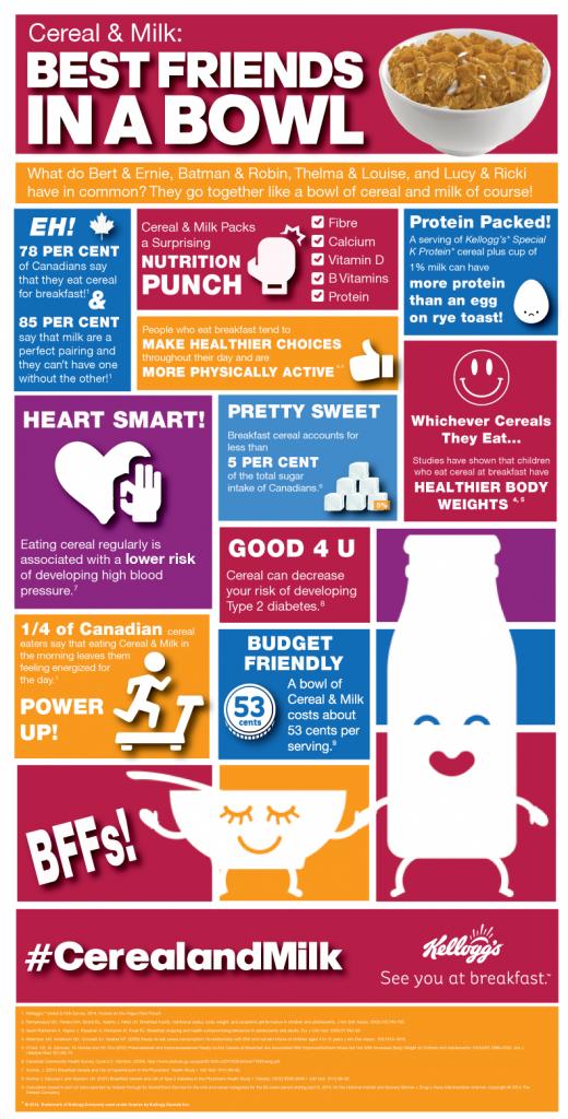 infographic Kelloggs