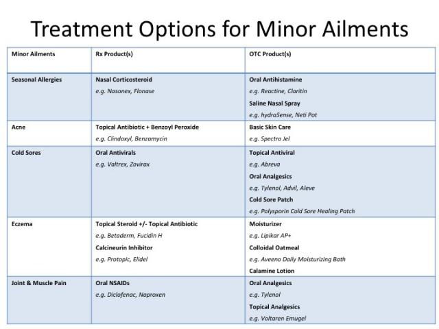 Minor Ailment Treatment Options - Rx & OTC
